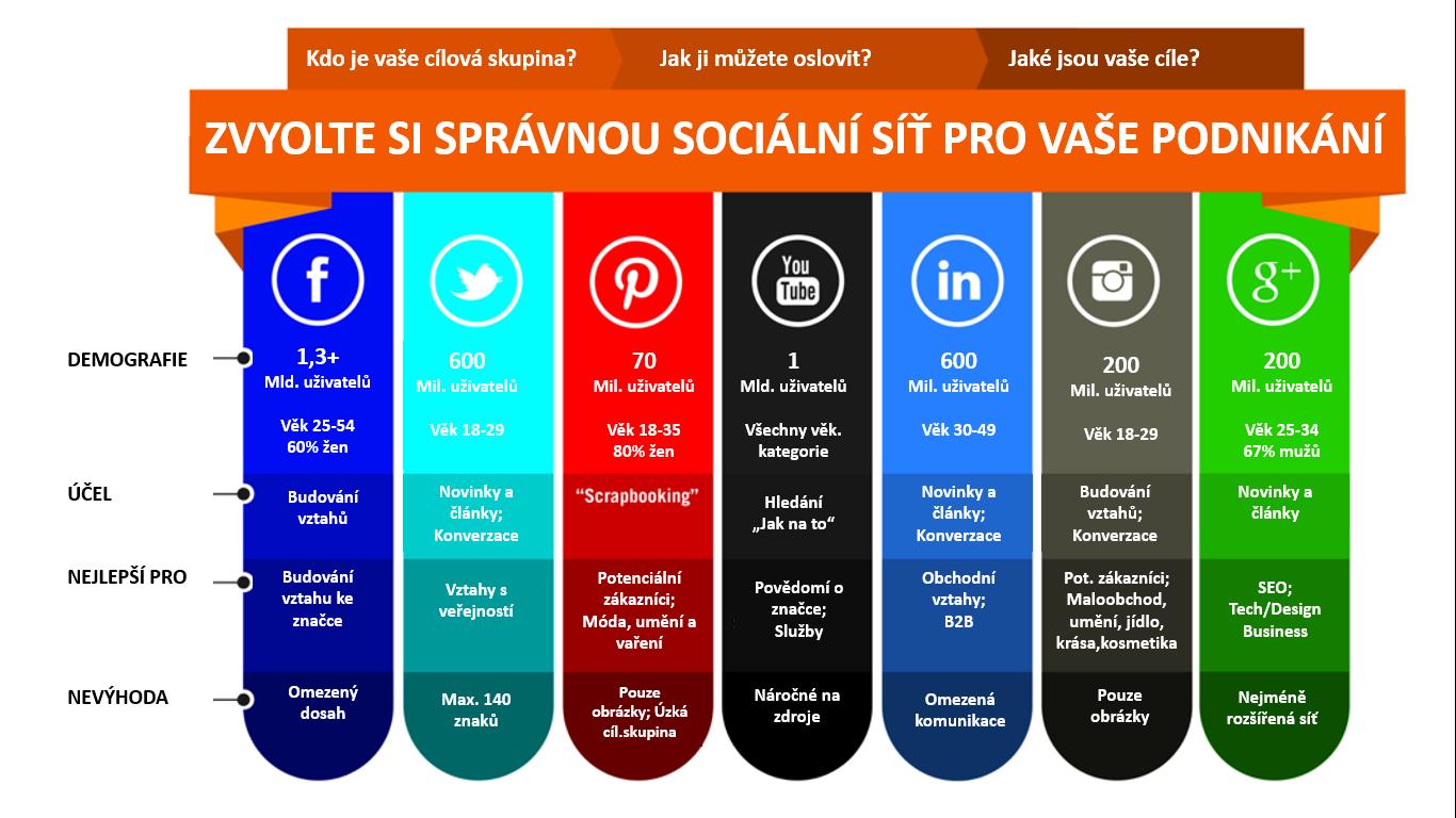 Jak se vyznat v sociálních sítích